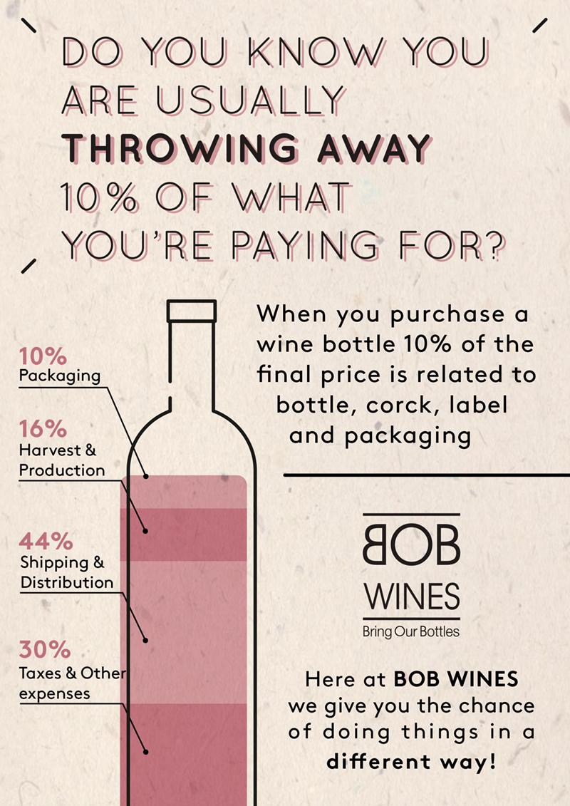 BOB Wines Shop
